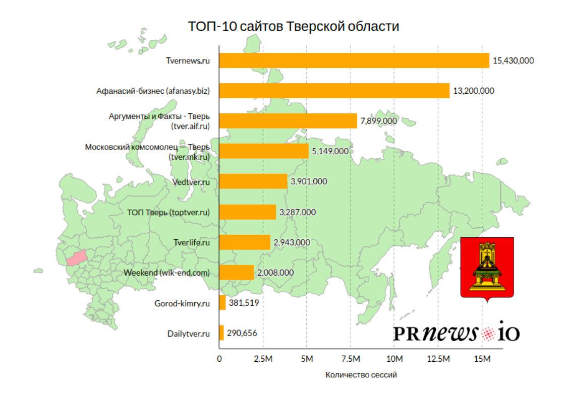 Портал «Город-Кимры.ru» вошел в десятку самых популярных онлайн-медиа Тверской области