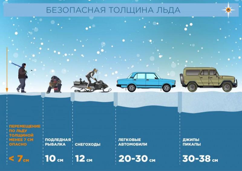 Фактические данные по толщине льда в Кимрском районе по состоянию на 11 декабря 2020