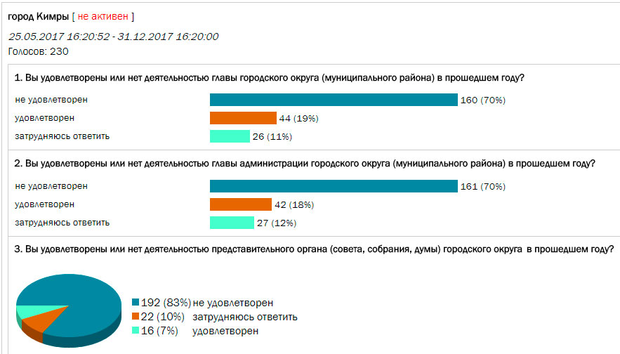 Справка-вызов на сессию Тверской район анализ крови на антитела положительный